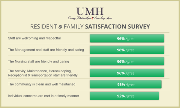 Satisfaction Results